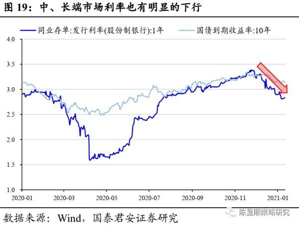 国君策略:A股史上第一次蓝筹股泡沫-图19