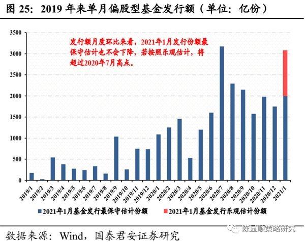国君策略:A股史上第一次蓝筹股泡沫-图26