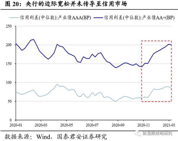 国君策略:A股史上第一次蓝筹股泡沫-图20
