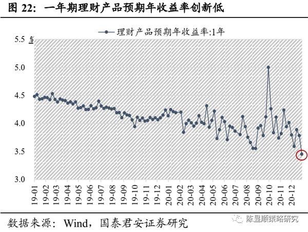 国君策略:A股史上第一次蓝筹股泡沫-图22