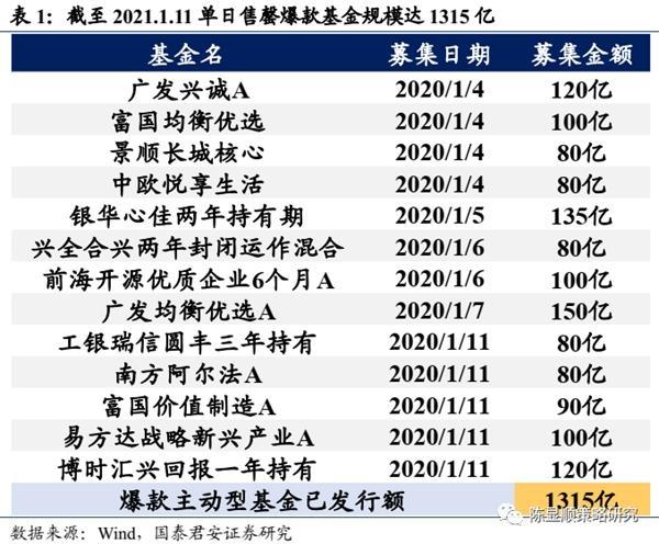 国君策略:A股史上第一次蓝筹股泡沫-图24