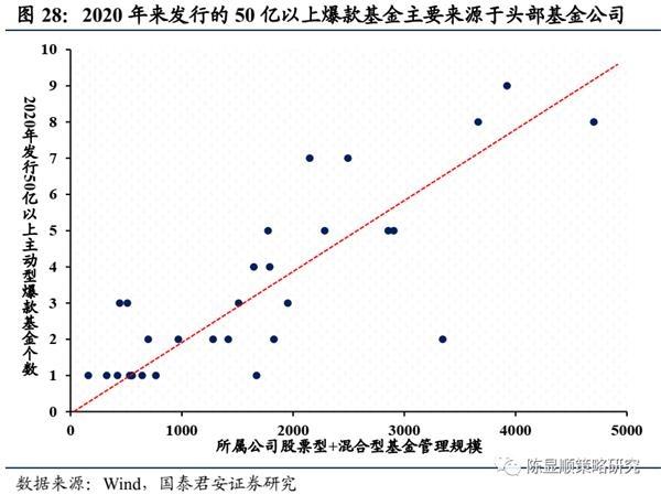 国君策略:A股史上第一次蓝筹股泡沫-图29