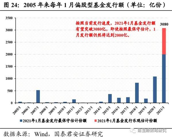 国君策略:A股史上第一次蓝筹股泡沫-图25