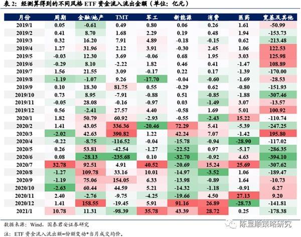 国君策略:A股史上第一次蓝筹股泡沫-图30