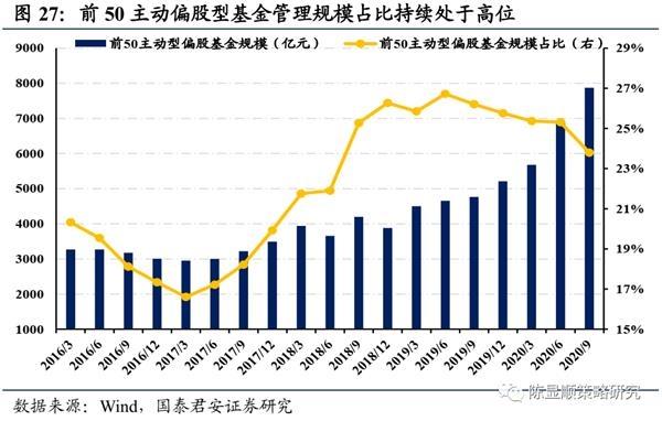 国君策略:A股史上第一次蓝筹股泡沫-图28