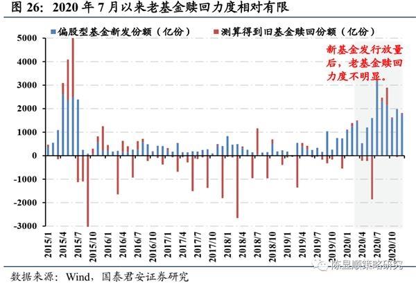 国君策略:A股史上第一次蓝筹股泡沫-图27