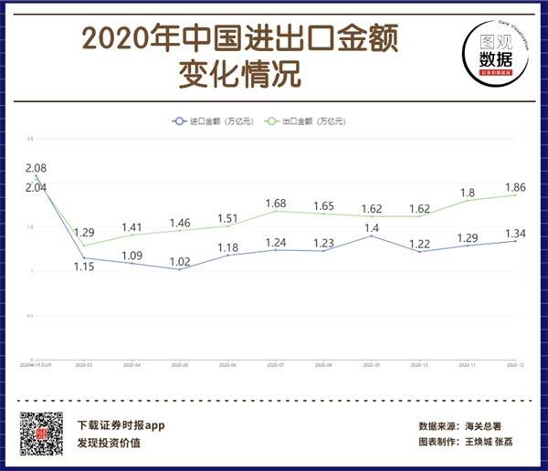 2020中国进出口金额转折。png