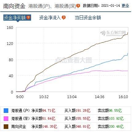 香港恒生指数今日收盘上涨0.93% 恒生科技指数表现抢眼