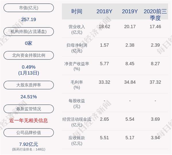 九洲药业股份有限公司:关于中国证监会批准非公开发行股票申请的公告