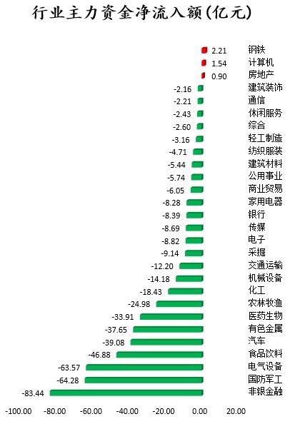 主力资金全天净流出511.68亿元 24股主力资金净流入超亿元