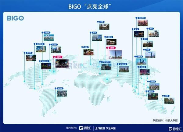 """《【无极2娱乐平台注册】BIGO""""破圈""""跻身全球主流 欢聚集团(YY.US)意指何方?》"""
