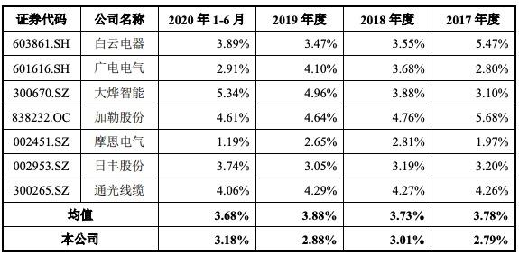 威腾电气IPO过会:毛利率呈持续下降趋势