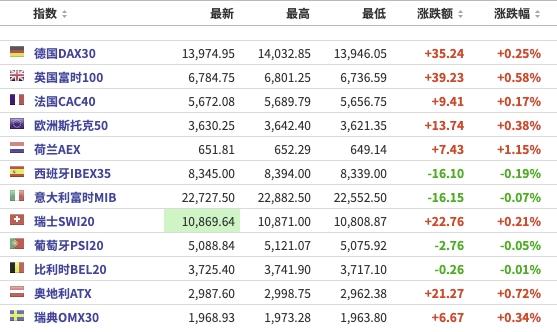 美股盘前:三大期指微涨 阿里巴巴涨逾3% 关注美联储主席鲍威尔讲话-图1