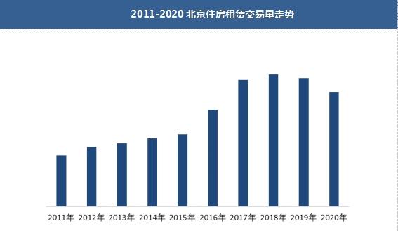 2020年北京租房市场量价会跌,今年会见底吗?