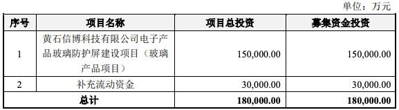 信濠光电IPO过会:毛利率波动明显