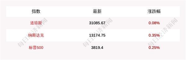 1月14日道指开盘上涨25.2点 纳指上涨45.8点