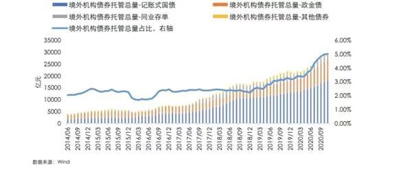 《【杏耀平台网】多家机构预测海外资金入场规模将续刷新高》