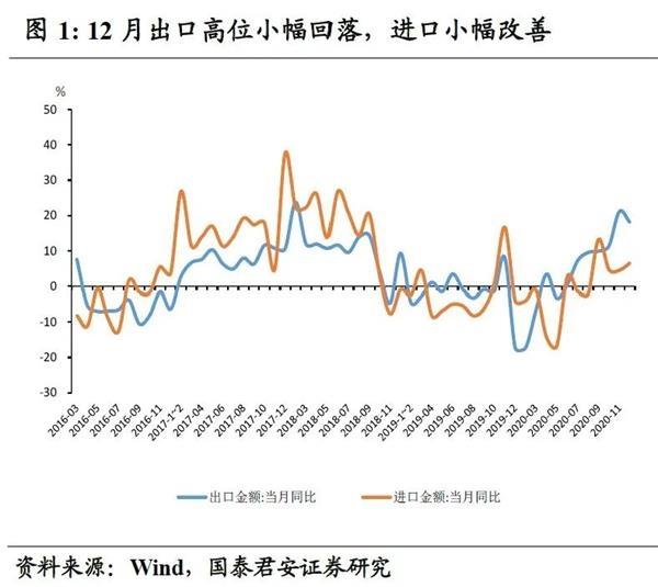 郭俊宏观经济|出口繁荣即将进入一个新阶段