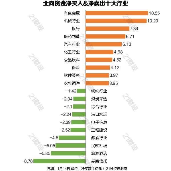 《【华宇娱乐登陆官方】北向资金最新扫货超50亿 五粮液被减仓10个亿(附名单)》