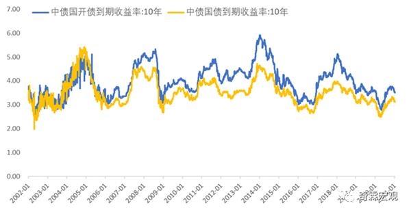 债券收益率曲线和利差分析
