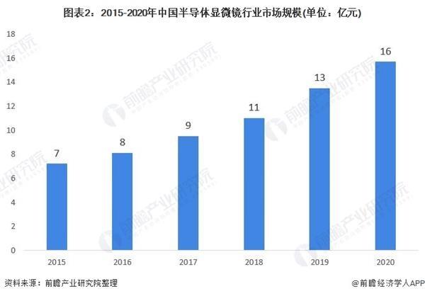 图表2:2015-2020年中国半导体显微镜行业市场规模(单位:亿元)