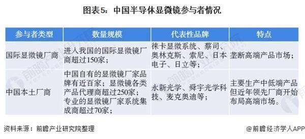 图表5:中国半导体显微镜参与者情况