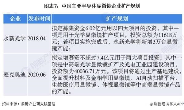 图表7:中国主要半导体显微镜企业扩产规划