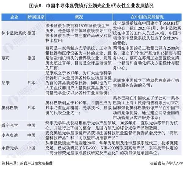 图表6:中国半导体显微镜行业领先企业/代表性企业发展情况