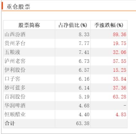 """东方红币2020年四季报告""""发布""""本季度全部股份未超过1%"""