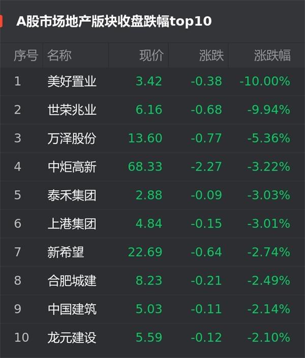 A股1月15日房企股跌幅榜:美好置业跌10.00%位居首位