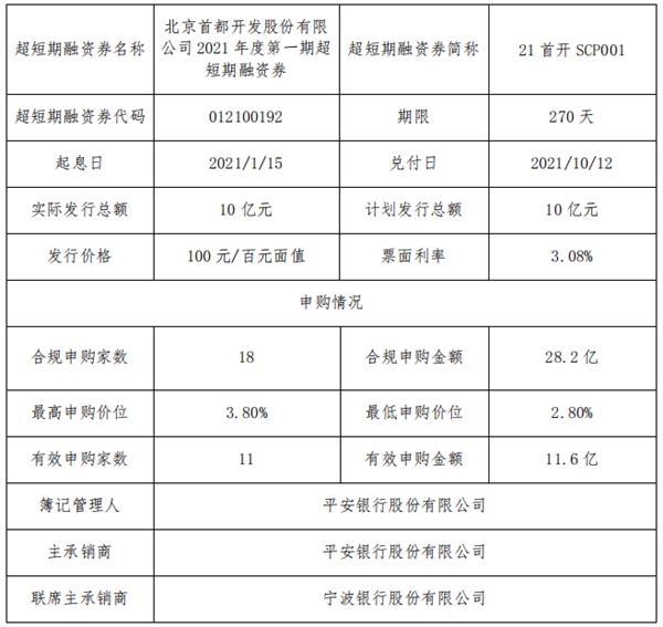 第一股:10亿元超短期融资券票面利率3.08%