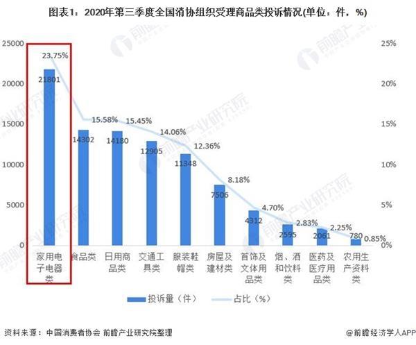 2020年中国商品类投诉行业发展现状分析 通信类为投诉重灾区