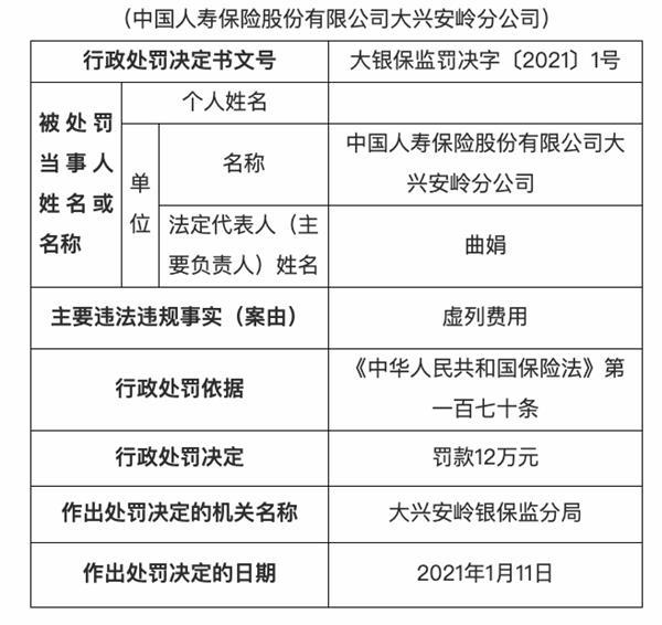 中国人寿大兴安岭分公司被罚款12万元:虚报费用
