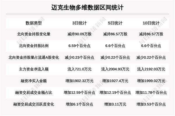 牛人重型仓库:北行资本强马苏库拉41机构重型仓库控股麦克生物腾飞业绩好?