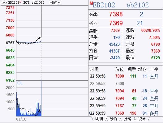 """美国""""恐怖数据""""意外下滑!国际油价掉头大跌!苯乙烯夜盘暴涨8.9%"""