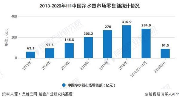 《【迅达登陆地址】2020年中国净水器行业市场现状及发展前景分析 2025年市场零售规模将近500亿元》