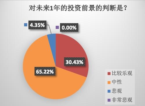 中国保险投资官调查:2021年,市场并不悲观,收益率目标应该下调。我最担心这种风险