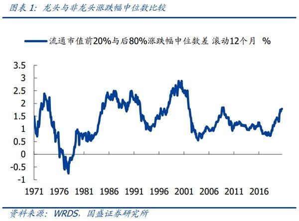 美股:领先40年