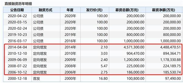 """《【超越平台网】A股""""散户之王""""又有大事:200亿天量定增!股吧吵翻了》"""