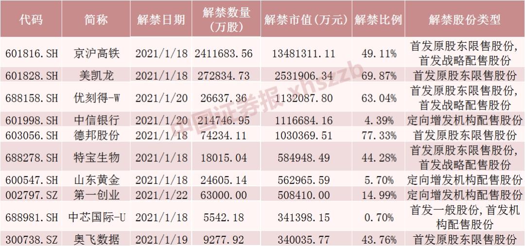 解禁洪峰来袭!下周超2400亿市值解禁 这7股流通盘将增超2倍(附名单)