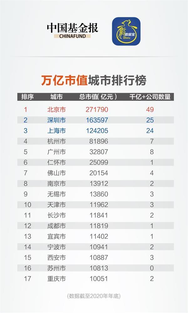 大单子!深圳上海完全火了:市值暴涨8万亿,9大城市市值首次突破1万亿