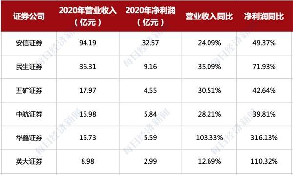 首批6家券商2020年度业绩:5家营收超15亿元 华鑫、英大净利润翻倍!