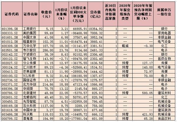 近30日79只个股获得机构调高评级 9家公司预计年报净利润同比翻番