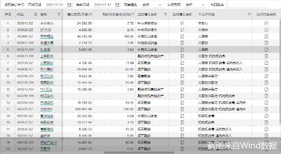 年内23股抛定增预案:京东方A募资额领衔  天齐锂业陷争议