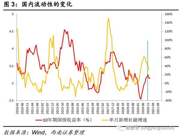 西南策略:抱团没有结束只是有些松动 需要降低预期收益率