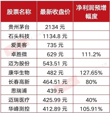 """百元股阵营快速扩容 科技、医药、白酒、新能源成为高价股""""集中营 """""""
