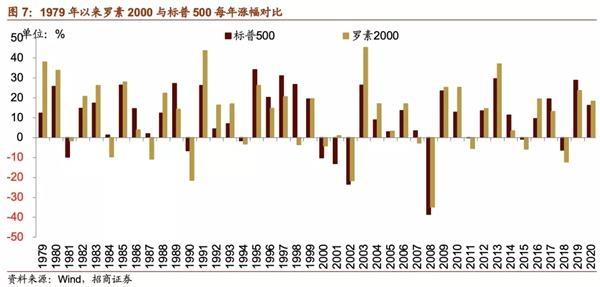 美股不总是龙头赢 美债收益率上行需关注