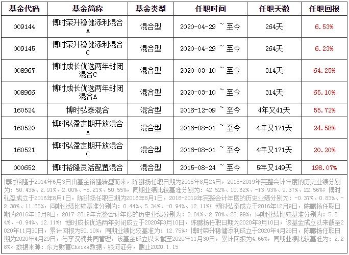 """博时价值成长:挖掘优质成长 领航2021!绩优""""中生"""
