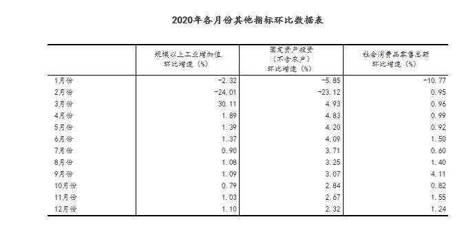 国家统计局:2020年中国GDP将超过100万亿元