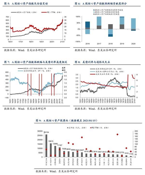 美国债券收益率上升对a股核心资产估值意味着什么?